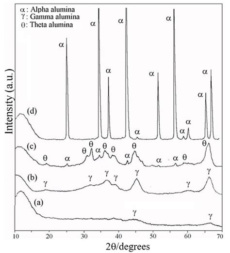 xrd pattern alumina a new production method of submicron alumina powders