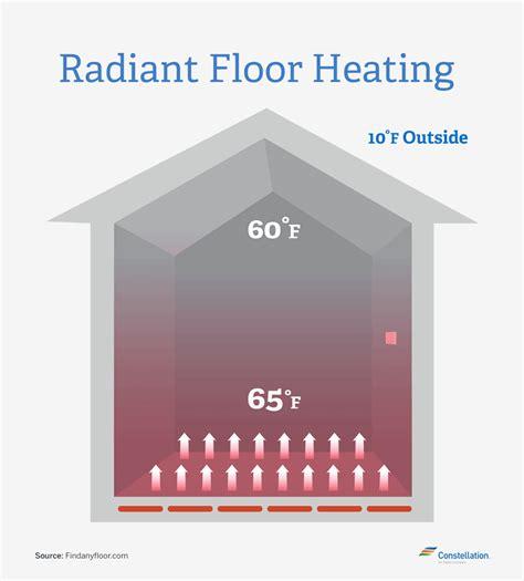 Is Electric Radiant Floor Heat Efficient by Home Energy Savings Radiant Floor Heating