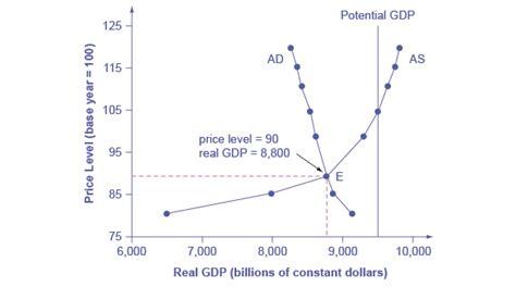 aggregate demand aggregate supply diagram macroeconomics building a model of aggregate demand and