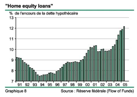 What Are Home Equity Loans by Bernanke Inflation China And The Housing