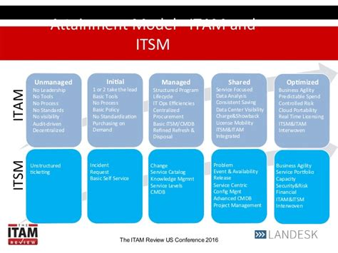 itam  itsm workshop itam review  annual conference