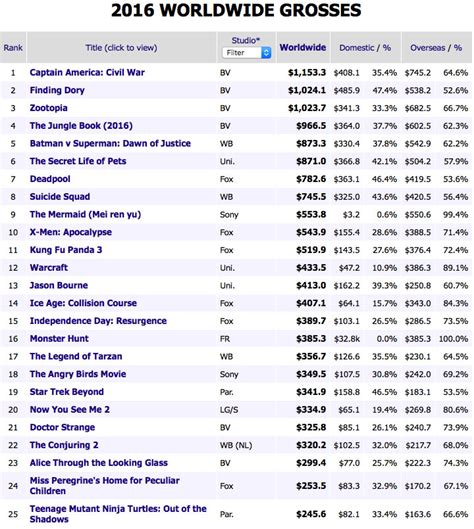 box office 2016 world boxoffice mondial 2016 une ann 233 e record pour disney