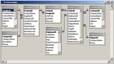 xp tutorial creating a database relationships relationships in access