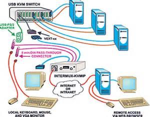 kvm switch connection diagram intermux kvmip intermux kvm on ip
