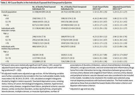 Research Letter Jama Psychiatry association between term quinine exposure and all cause mortality sleep medicine jama