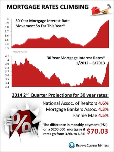keeping current matters home mortgage rates climbing