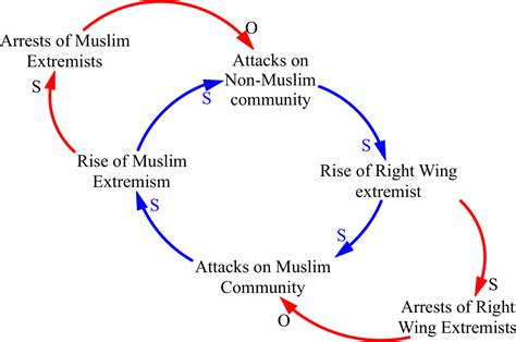 causal diagram the tragic spiral of terrorist violence linchpin