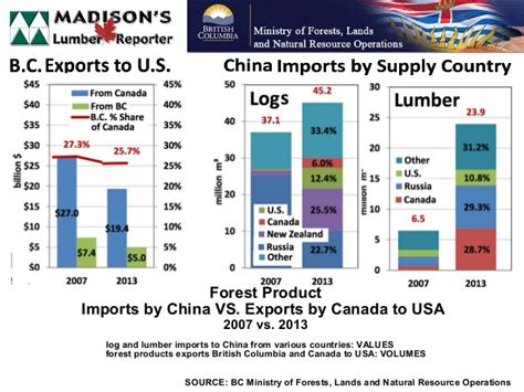 2in1 Brand Import China china wood imports and canada wood exports vs us housing
