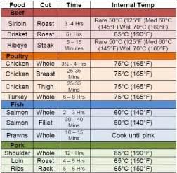 internal temperature of meat yummy pinterest
