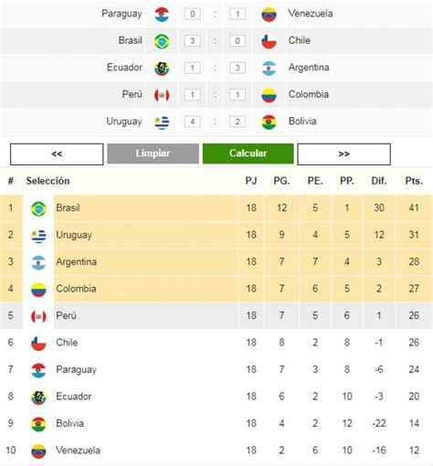 eliminatorias rusia 2018 as 237 qued 243 tabla de posiciones