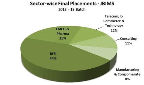 Jbims Part Time Mba Placements by Jbims Mumbai Admissions Eligibility