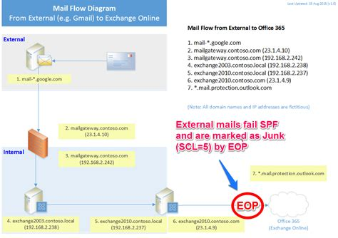 Office 365 Mail Flow Exchange All External Mail To Office 365 Fails Spf