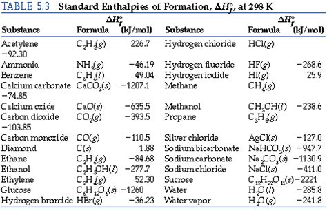 Enthalpy Change Table Enthalpy Change Table Ch 20 Standard Enthalpy Change Of Formation Data Table Free Trutech