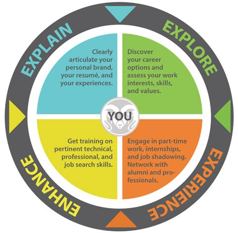 Career Is Equipment Leasing What Focus On Mba by Career Planning Career Confidence Career Focus