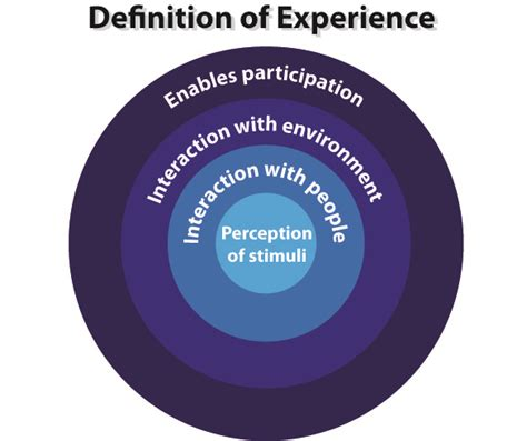 layout experience meaning blog daed com research design and engineering thinking