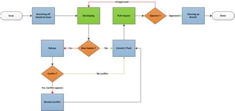 git distributed workflow workflow teracy dev v0 5 0 c2 documentation