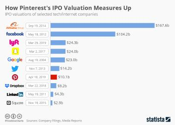 chart the world s most valuable startups statista