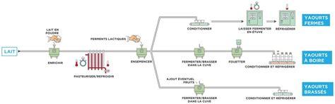 diagramme de fabrication de yaourt pdf les yaourts leur circuit de fabrication les produits