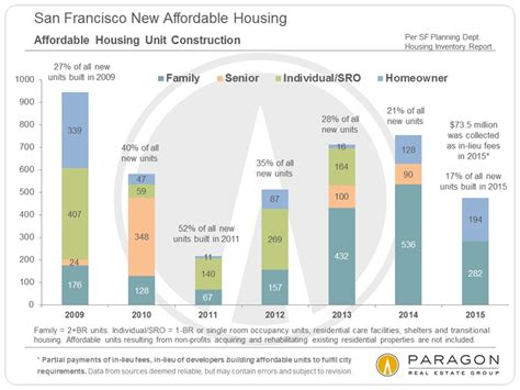 Affordable Home Construction | income affluence poverty the cost of housing housing