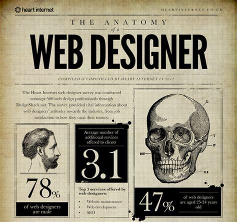 Createur Site by Createur Site Web Design De Site