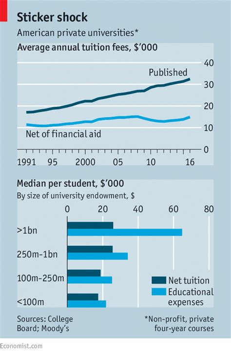 Cost Of Mba At Usc by Help With School Tuition Harvard Wnshistory Web Fc2