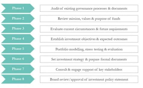 ips template investment policy statement sle investment policy