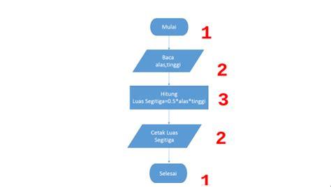 cara membuat flowchart luas segitiga penjelasan algoritma pemrograman dan cara menulisnya