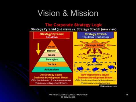 airasia vision and mission latihan asas perniagaan