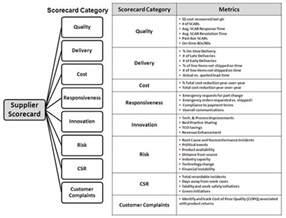 distributor profile template supplier performance scorecard key exle elements