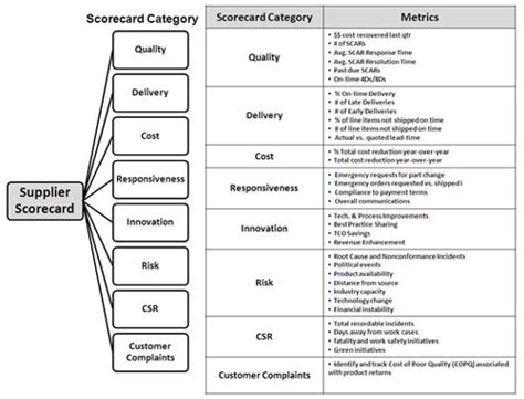 supplier performance scorecard key exle elements