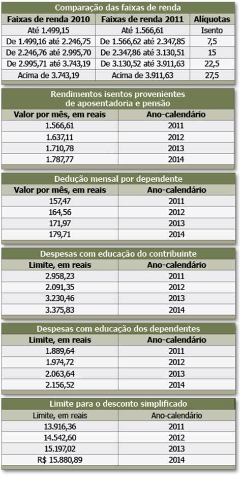 nova tabela para aposentadoria nova tabela de aposentadoria newhairstylesformen2014 com