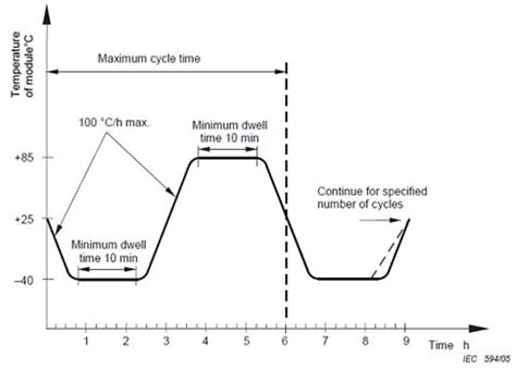 cicli testi review of performance testing requirements for