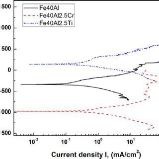figure 3 40 shows an x ray diffraction pattern for x ray diffraction patterns of the as cast alloys a fe40al