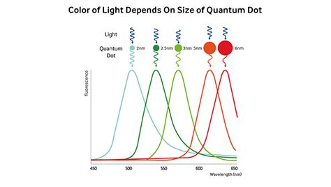quantum dot light emitting diodes for color active matrix displays why are quantum dot displays so samsung suhd tv gt samsung suhd tv