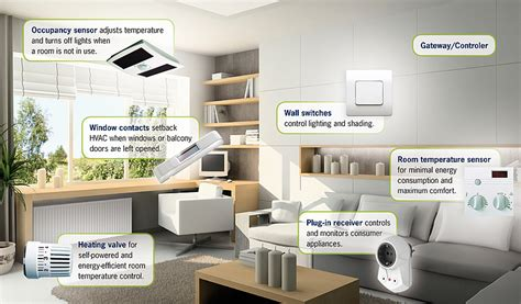 smart home applications for home automation using energy