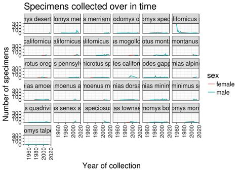 ggplot theme object data visualization with ggplot2