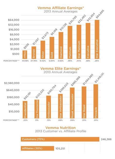 Vemma Set vemma annual affiliate earnings disclosed