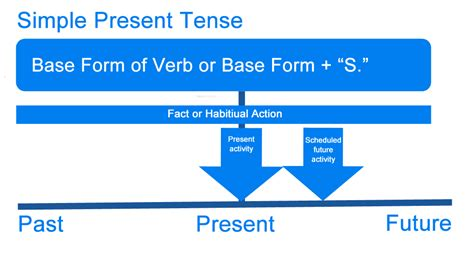 simple present tense what is present tense definition exles of english