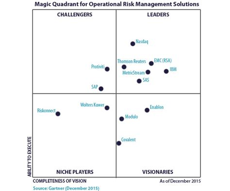 operating quadrant system center and it operations magic quadrant operational risk management solutions