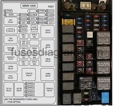 kia sorento fuse box diagram wiring diagram