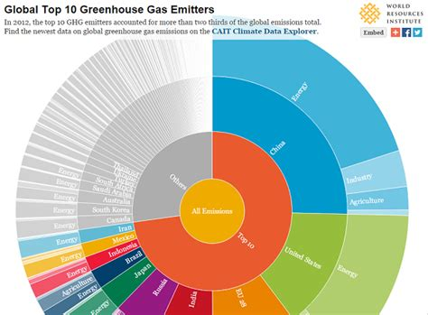 8 interactive graphics answer top climate change questions world resources institute