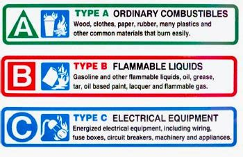 boat safety requirements bc anna maria island power squadron boating safety fire equipment