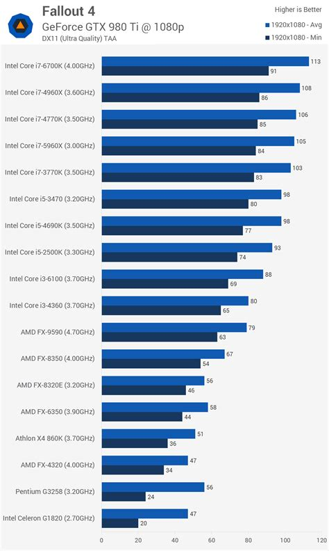 processor bench marks fallout 4 graphics cpu performance gt benchmarks cpu performance techspot