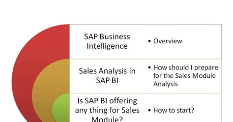 sap sd tutorial for beginners sap bi project implementation free training day 1 sap