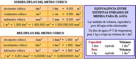 cuantos metros cuadrados tiene un metro cubico medidas de volumen