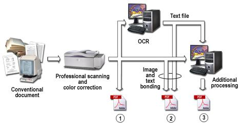 scanning workflow document scanning and imaging solutions microtek