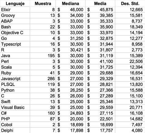 estudio de salarios 2014 sg 2016 colima burocratas sueldos estudio de salarios 2016