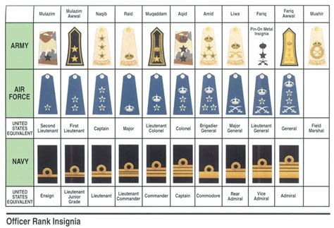 Officer Ranks Army by Navy Rank Structure Free Pictures Finder