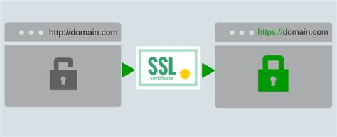 https how how to set up free ssl with let s encrypt and certbot
