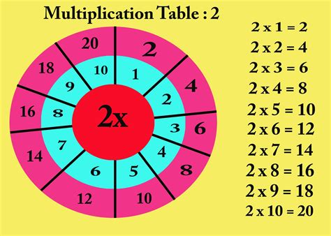 table for 2 multiplication table 2 for